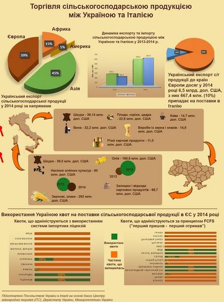 10% всех поставок агро продукции из Украины в ЕС приходится на долю Италии