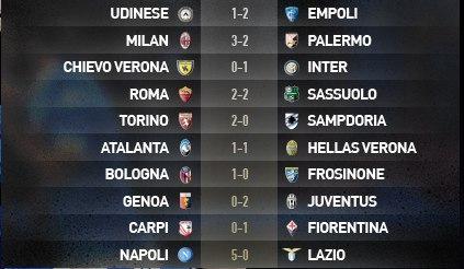 Италия. Серия А. «Интер» продолжает идти без пробоин