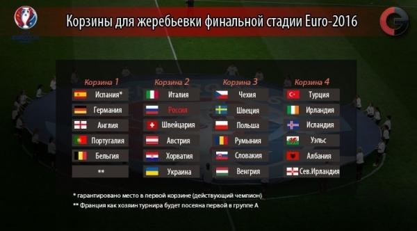 Тем временем стали известны корзины для посева участников финального турнира Евро – 2016