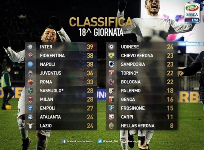 В остальных матчах 18-го тура зафиксированы следующие результаты.