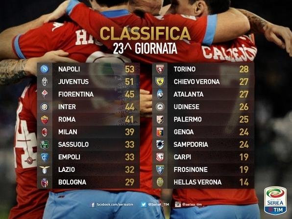 Остальные матчи 23 тура завершились следующими результатами