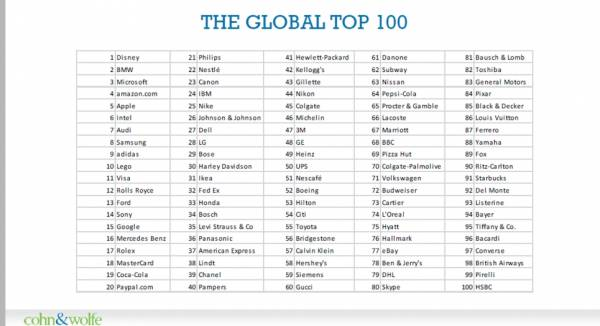 Authentic Brands 2016: список самых честных мировых брендов