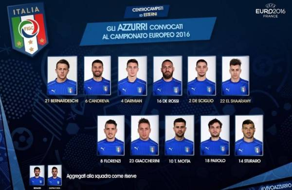 состав команды на финал Евро-2016 - Полузащитники